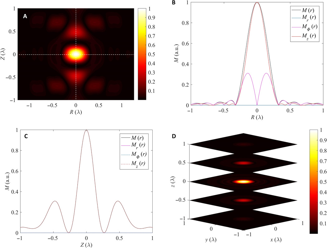 Three-dimensional supercritical resolved light-induced magnetic holography